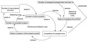 agile-manager-dynamic.without.portfolio