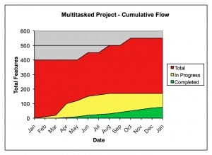 multitasked cumulative flow