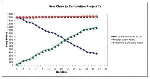 unpredictable velcocity chart