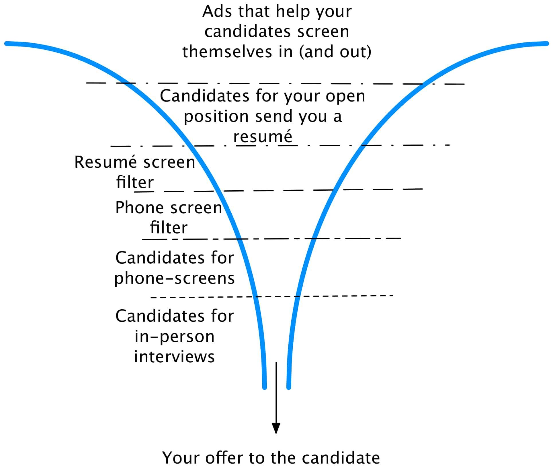 An Alternative Hiring Candidate Funnel | Johanna Rothman, Management ...
