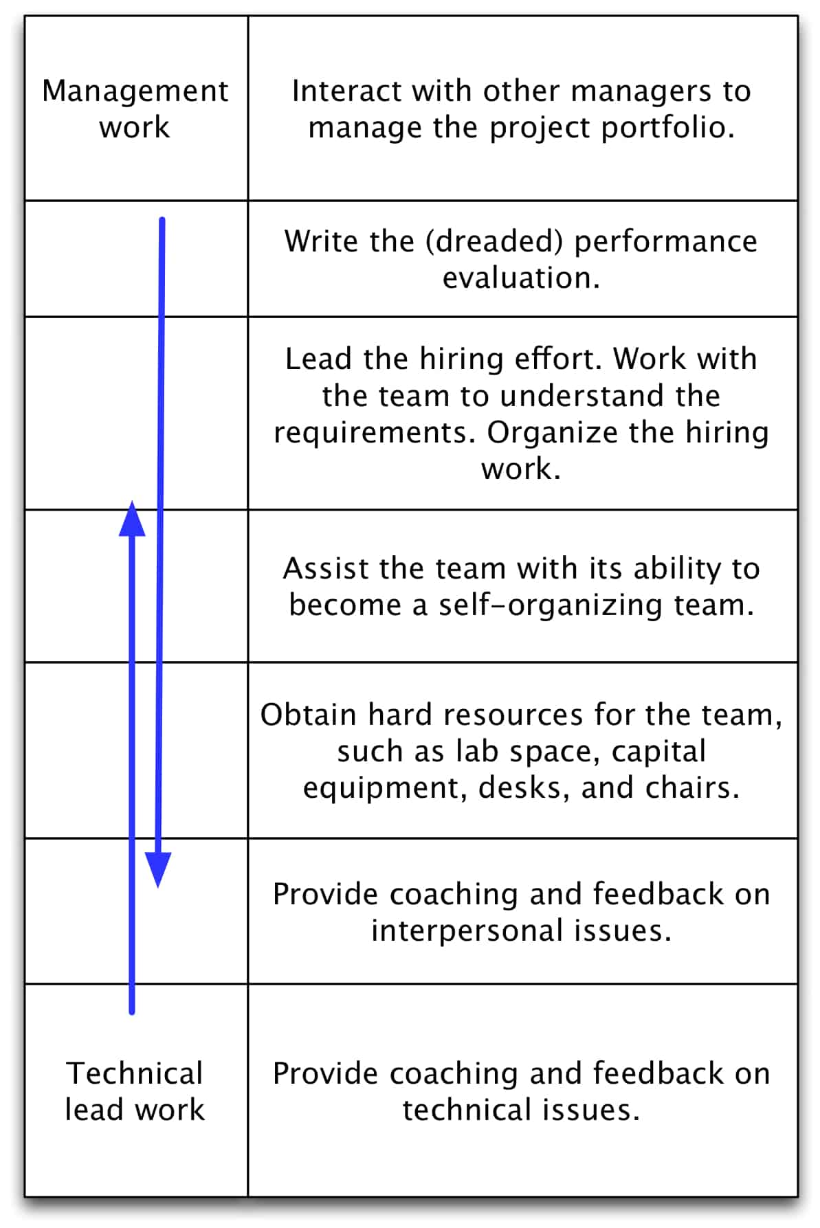 management myth i must promote the best technical person to figure 1 the continuum of technical lead work to management work