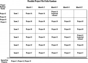 Project Portfolio Kanban with Unstaffed Work Line