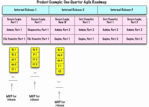 Example.AgileRoadmapOneQuarter