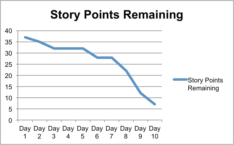 Burndown.StoryPoints