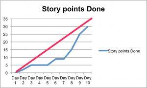 StoryPointBurnupwithIdealLine