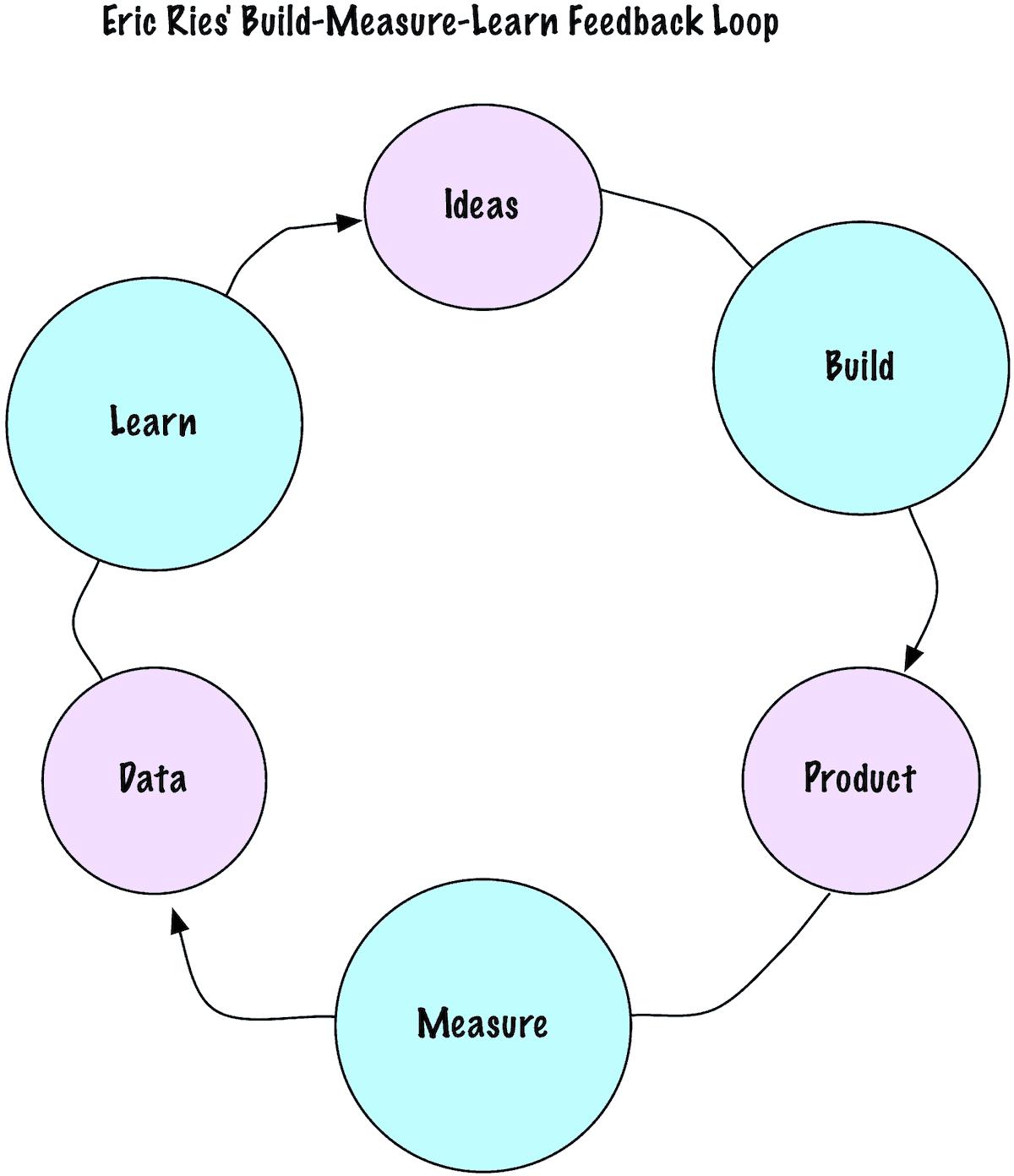 Lean startup - Wikipedia